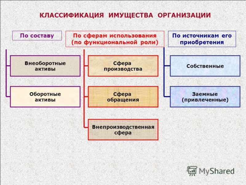 КЛАССИФИКАЦИЯ ИМУЩЕСТВА