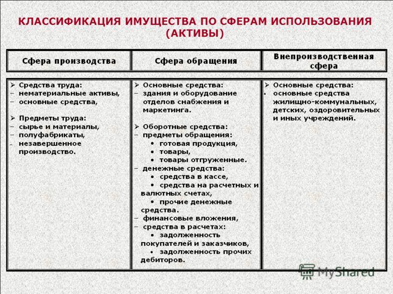 КЛАССИФИКАЦИЯ ИМУЩЕСТВА ПО СФЕРАМ ИСПОЛЬЗОВАНИЯ (АКТИВЫ)