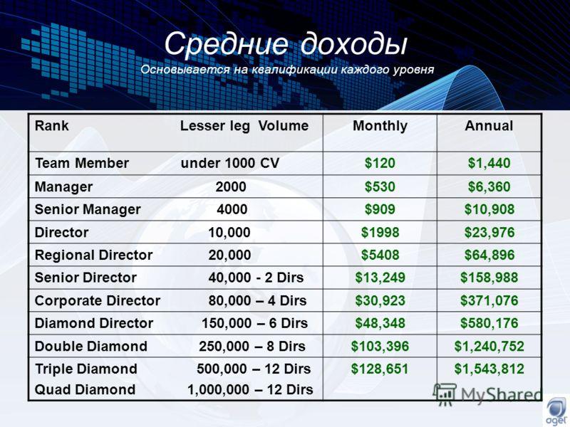 Средние доходы Основывается на квалификации каждого уровня Rank Lesser leg VolumeMonthlyAnnual Team Member under 1000 CV$120$1,440 Manager 2000$530$6,360 Senior Manager 4000$909$10,908 Director 10,000$1998$23,976 Regional Director 20,000$5408$64,896