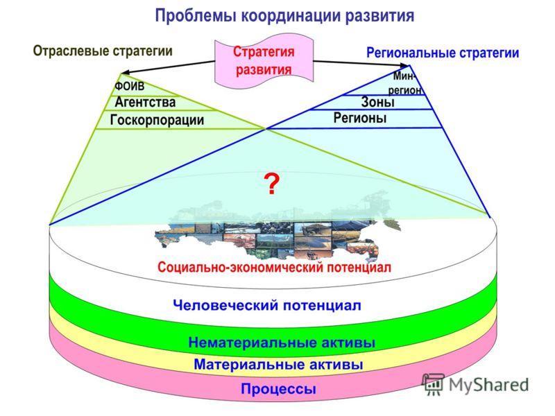 Проблемы координации развития