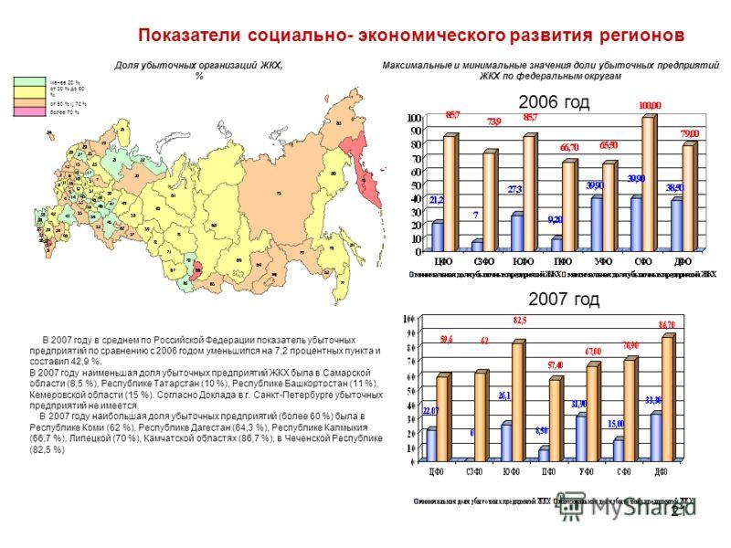 21 Показатели социально- экономического развития регионов менее 30 % от 30 % до 50 % от 50 % lj 70 % более 70 % Доля убыточных организаций ЖКХ, % 2006 год 2007 год Максимальные и минимальные значения доли убыточных предприятий ЖКХ по федеральным окру