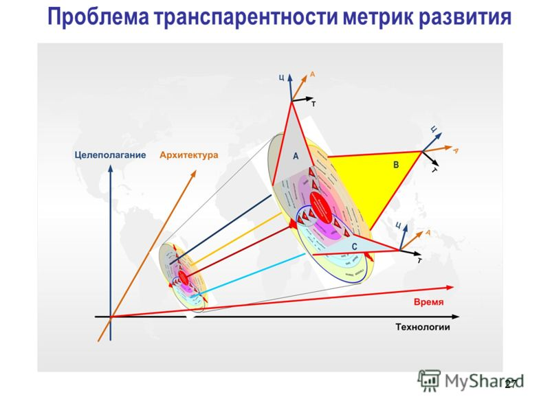 Проблема транспарентности метрик развития 27