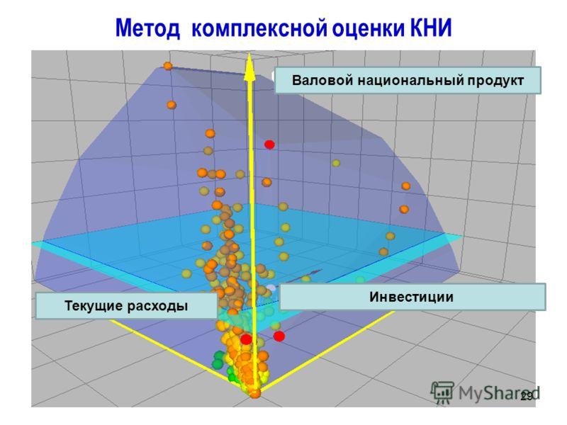Метод комплексной оценки КНИ 29 Валовой национальный продукт Инвестиции Текущие расходы