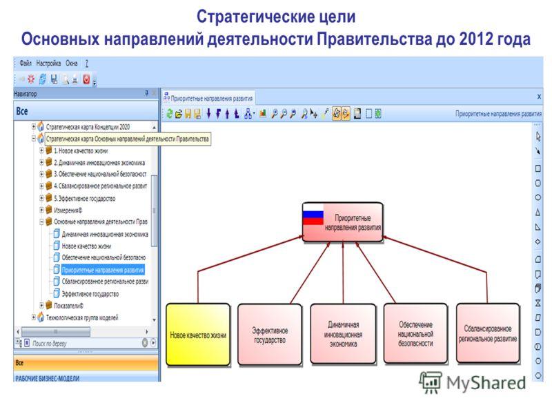 Стратегические цели Основных направлений деятельности Правительства до 2012 года
