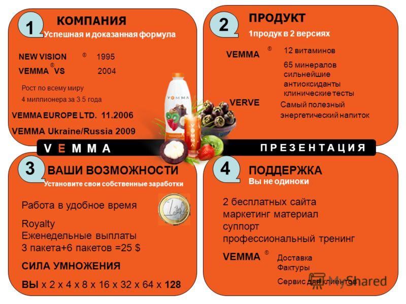 1 КОМПАНИЯ Успешная и доказанная формула NEW VISION 1995 VEMMA VS 2004 Рост по всему миру 4 миллионера за 3.5 года VEMMA EUROPE LTD. 11.2006 VEMMA Ukraine/Russia 2009 2 ПРОДУКТ 1продук в 2 версиях VEMMA ® ® ® 12 витаминов 65 минералов сильнейшие анти
