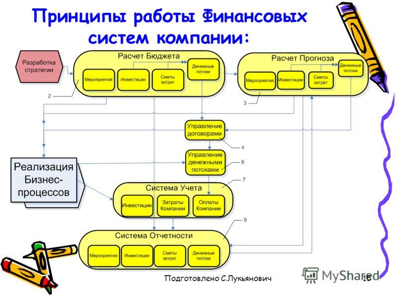 Подготовлено С.Лукьянович15 Принципы работы Финансовых систем компании: