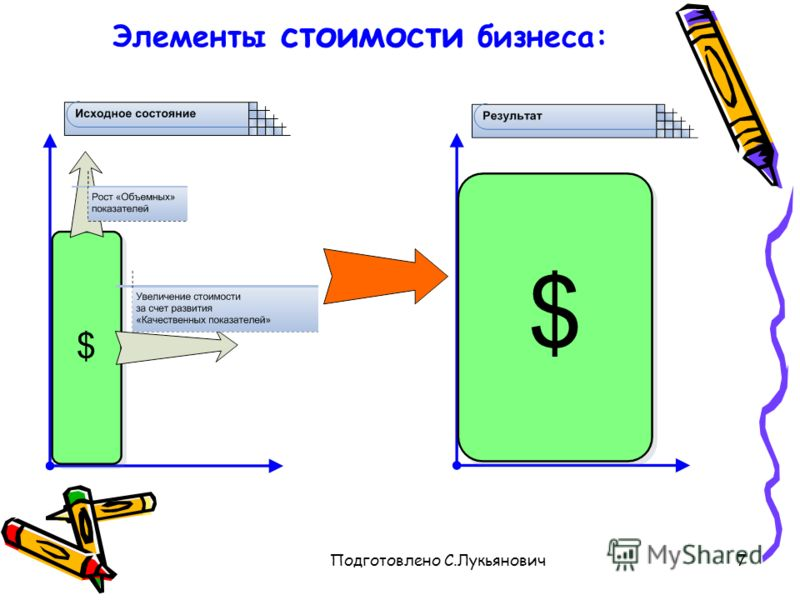 Подготовлено С.Лукьянович7 Элементы стоимости бизнеса: