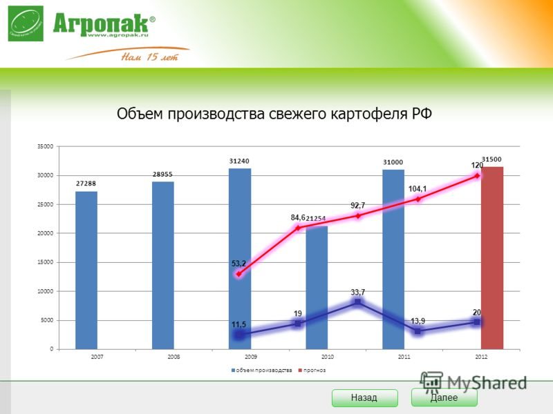 Объем производства свежего картофеля РФ Далее Назад