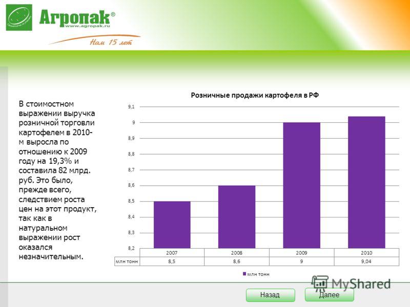 В стоимостном выражении выручка розничной торговли картофелем в 2010- м выросла по отношению к 2009 году на 19,3% и составила 82 млрд. руб. Это было, прежде всего, следствием роста цен на этот продукт, так как в натуральном выражении рост оказался не
