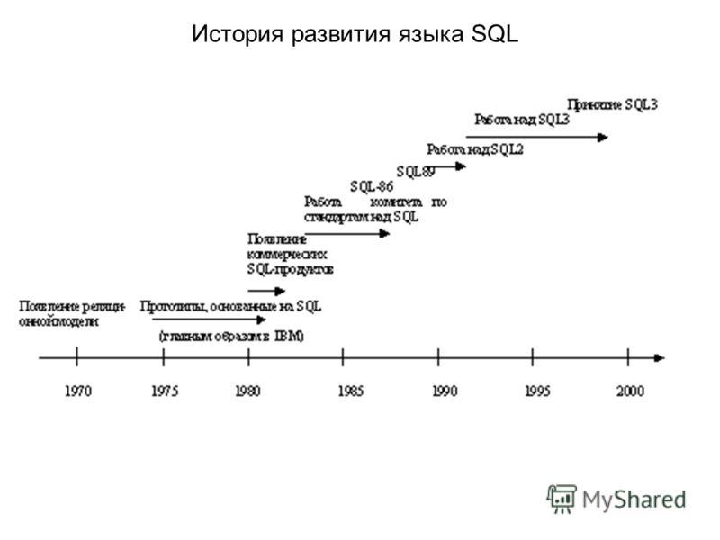История развития языка SQL