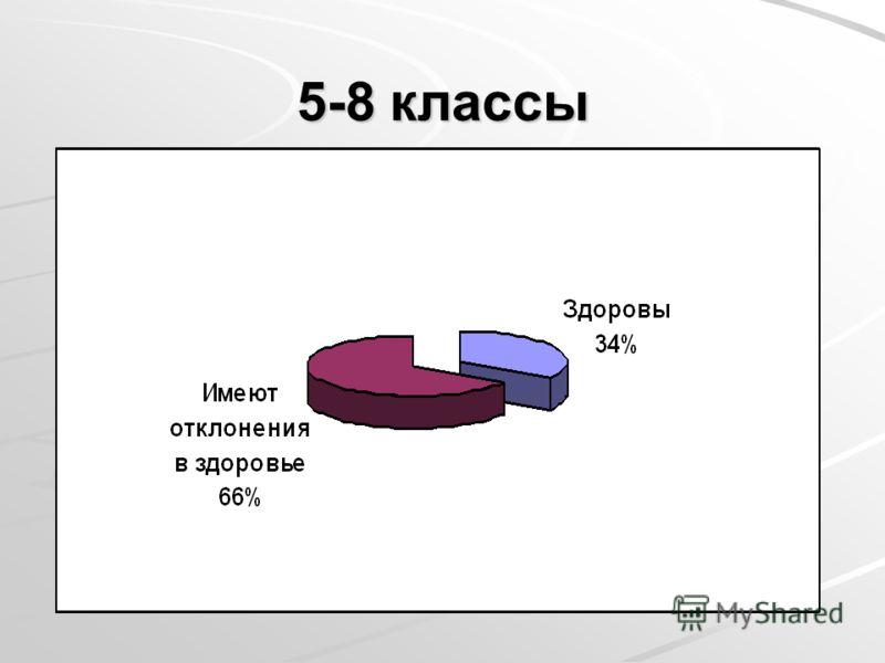 5-8 классы
