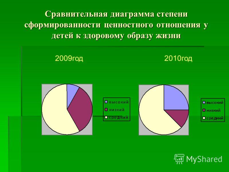 Сравнительная диаграмма степени сформированности ценностного отношения у детей к здоровому образу жизни 2009год 2010год