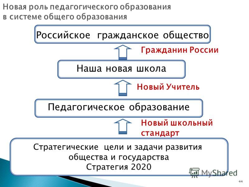 44 Новая роль педагогического образования в системе общего образования Российское гражданское общество Наша новая школа Стратегические цели и задачи развития общества и государства Стратегия 2020 Педагогическое образование Новый Учитель Новый школьны