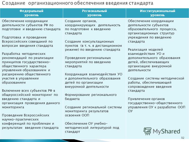 Федеральный уровень Региональный уровень Институциональный уровень Обеспечение координации деятельности субъектов РФ по подготовке и введению стандарта Подготовка и проведение Всероссийских совещаний по вопросам введения стандарта Разработка методиче