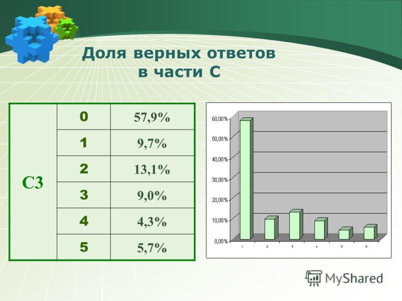 C2 0 48,1% 1 27,5% 2 15,8% 3 5,9% 4 2,4%