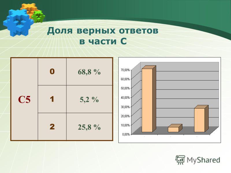 C4 0 70,0 % 1 10,6 % 2 6,0 % 3 4 7,2 % Доля верных ответов в части С