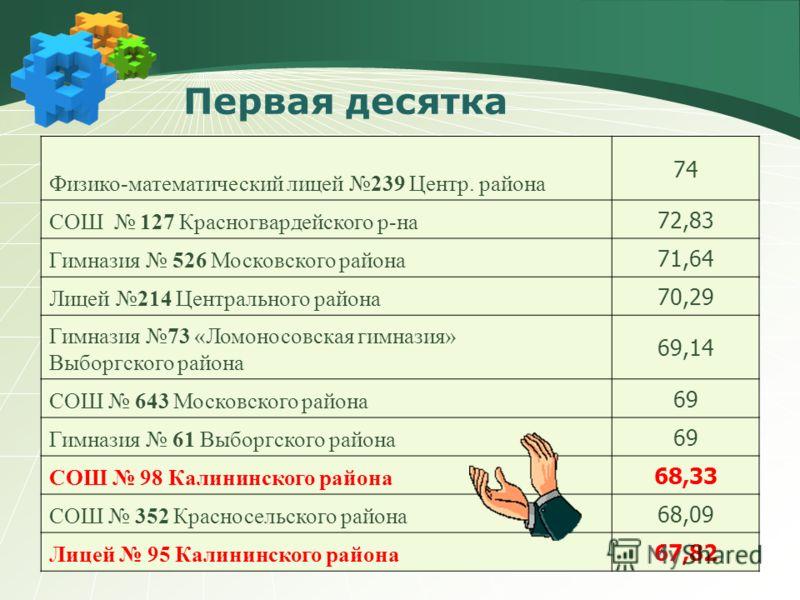 Высокий балл 95-99 баллов – 8 человек (0,07%) 100 баллов – 2 человека (ГОУ СОШ 352 и Лицей 214)