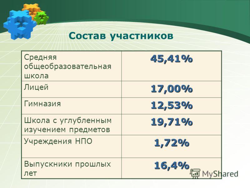 Итоги ЕГЭ-2009 информация АППО В РФ сдавали 69 000 абитуриентов В Санкт- Петербурге – 2733 чел. Неудовлетворительно – 299 чел. (10,94%) Средний балл – 51,65 Ленобласть Сдавали – 512 чел., ср.балл 53,65 Неудовлетворительных – 9,17%