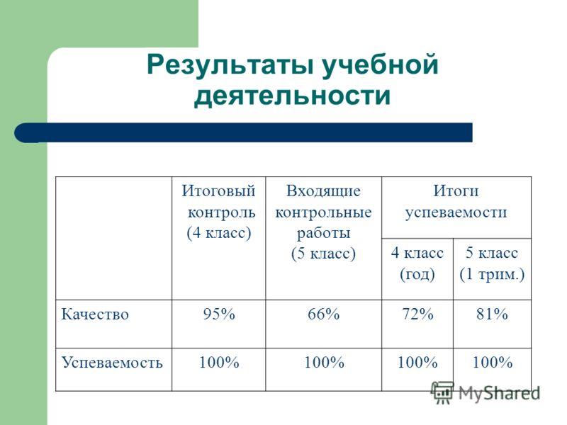 Результаты учебной деятельности Итоговый контроль (4 класс) Входящие контрольные работы (5 класс) Итоги успеваемости 4 класс (год) 5 класс (1 трим.) Качество95%66%72%81% Успеваемость100%