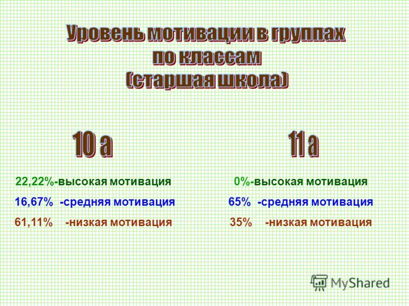 22,22%-высокая мотивация 16,67% -средняя мотивация 61,11% -низкая мотивация 0%-высокая мотивация 65% -средняя мотивация 35% -низкая мотивация