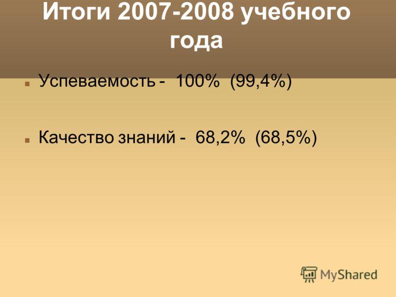 Итоги 2007-2008 учебного года Успеваемость - 100% (99,4%) Качество знаний - 68,2% (68,5%)