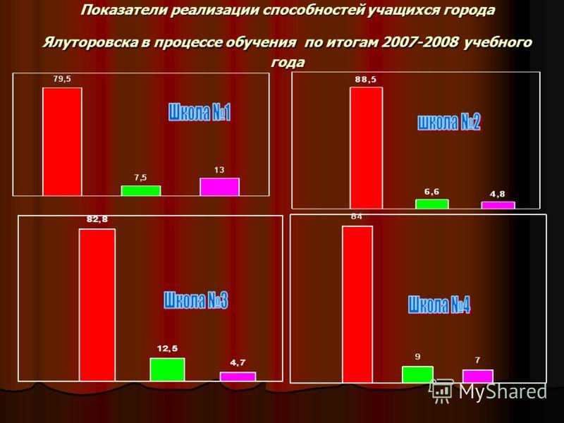 Показатели реализации способностей учащихся города Ялуторовска в процессе обучения по итогам 2007-2008 учебного года
