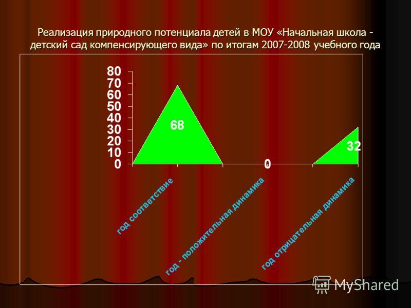 Реализация природного потенциала детей в МОУ «Начальная школа - детский сад компенсирующего вида» по итогам 2007-2008 учебного года