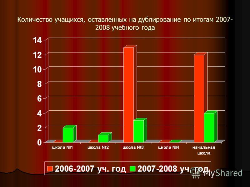 Количество учащихся, оставленных на дублирование по итогам 2007- 2008 учебного года