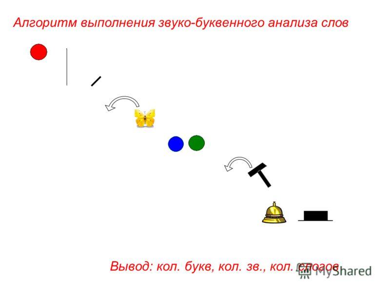 Алгоритм выполнения звуко-буквенного анализа слов Вывод: кол. букв, кол. зв., кол. слогов