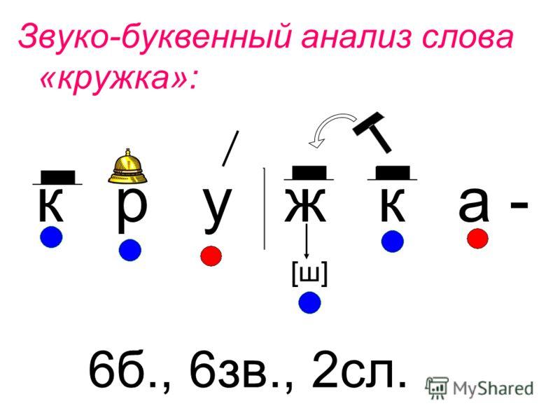 Звуко-буквенный анализ слова «кружка»: к р у ж к а - 6б., 6зв., 2сл. [ш]