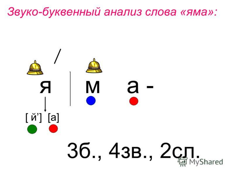Звуко-буквенный анализ слова «яма»: я м а - 3б., 4зв., 2сл. [ й] [а]