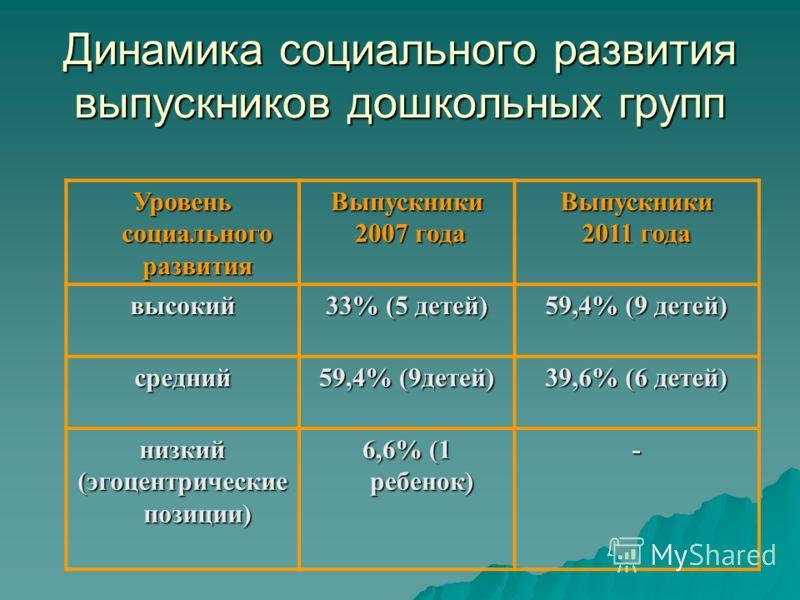 Динамика социального развития выпускников дошкольных групп Уровень социального развития Выпускники 2007 года 2007 годаВыпускники 2011 года высокий 33% (5 детей) 59,4% (9 детей) средний 39,6% (6 детей) низкий (эгоцентрические позиции) 6,6% (1 ребенок)