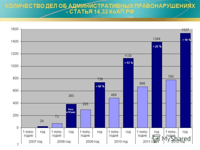 7 КОЛИЧЕСТВО ДЕЛ ОБ АДМИНИСТРАТИВНЫХ ПРАВОНАРУШЕНИЯХ - СТАТЬЯ 14.32 КоАП РФ