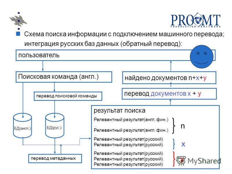 Схема поиска информации с подключением машинного перевода; интеграция русских баз данных (обратный перевод): пользователь Поисковая команда (англ.) БД(англ.) n x найдено документов n+x+y перевод документов х + y перевод поисковой команды результат по