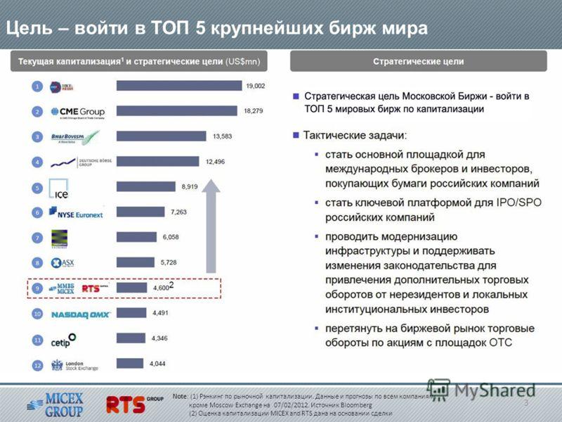 Note: (1) Рэнкинг по рыночной капитализации. Данные и прогнозы по всем компаниям кроме Moscow Exchange на 07/02/2012. Источник Bloomberg (2) Оценка капитализации MICEX and RTS дана на основании сделки Цель – войти в ТОП 5 крупнейших бирж мира 3