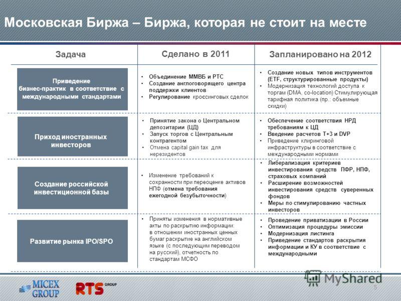 Московская Биржа – Биржа, которая не стоит на месте Задача Сделано в 2011 Запланировано на 2012 Приведение бизнес-практик в соответствие с международными стандартами Создание российской инвестиционной базы Развитие рынка IPO/SPO Принятие закона о Цен