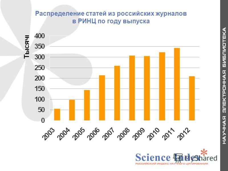 Распределение статей из российских журналов в РИНЦ по году выпуска 10