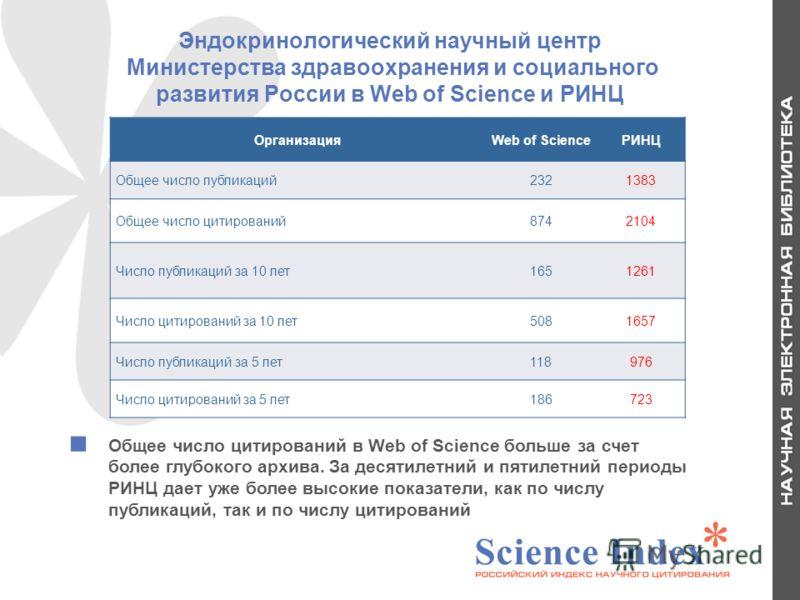 Эндокринологический научный центр Министерства здравоохранения и социального развития России в Web of Science и РИНЦ ОрганизацияWeb of ScienceРИНЦ Общее число публикаций2321383 Общее число цитирований8742104 Число публикаций за 10 лет1651261 Число ци