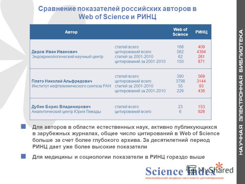 Сравнение показателей российских авторов в Web of Science и РИНЦ Автор Web of Science РИНЦ Дедов Иван Иванович Эндокринологический научный центр статей всего цитирований всего статей за 2001-2010 цитирований за 2001-2010 166 562 62 150 409 4394 261 8