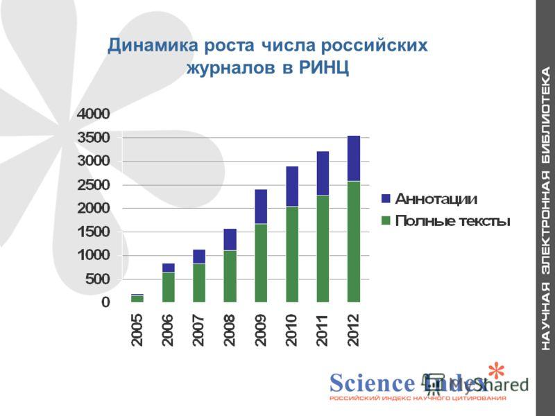 Динамика роста числа российских журналов в РИНЦ 8