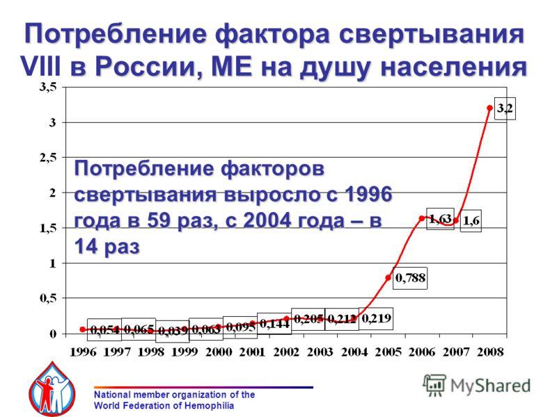 Потребление фактора свертывания в России, МЕ на душу населения Потребление фактора свертывания VIII в России, МЕ на душу населения RUSSIAN HEMOPHILIA SOCIETY National member organization of the World Federation of Hemophilia Потребление факторов свер