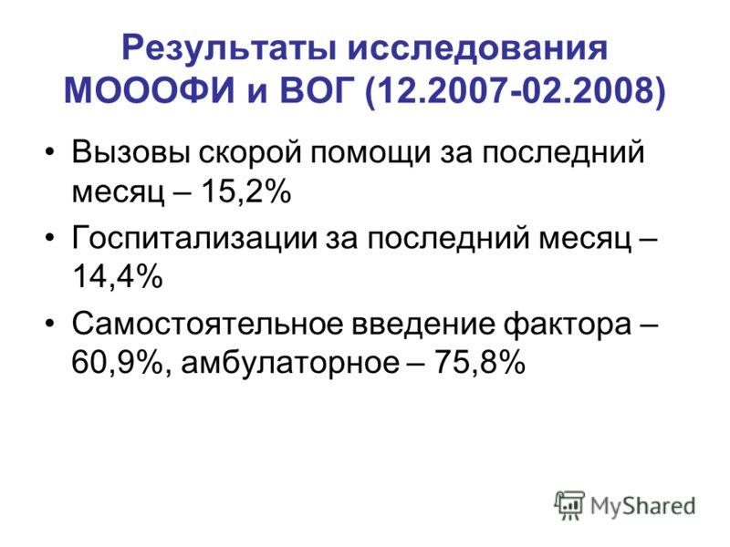 Результаты исследования МОООФИ и ВОГ (12.2007-02.2008) Вызовы скорой помощи за последний месяц – 15,2% Госпитализации за последний месяц – 14,4% Самостоятельное введение фактора – 60,9%, амбулаторное – 75,8%