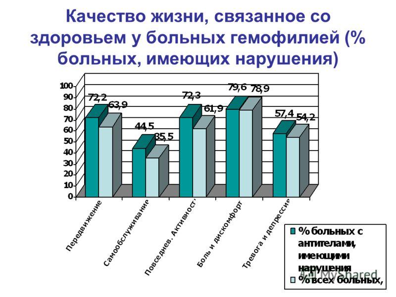 Качество жизни, связанное со здоровьем у больных гемофилией (% больных, имеющих нарушения)