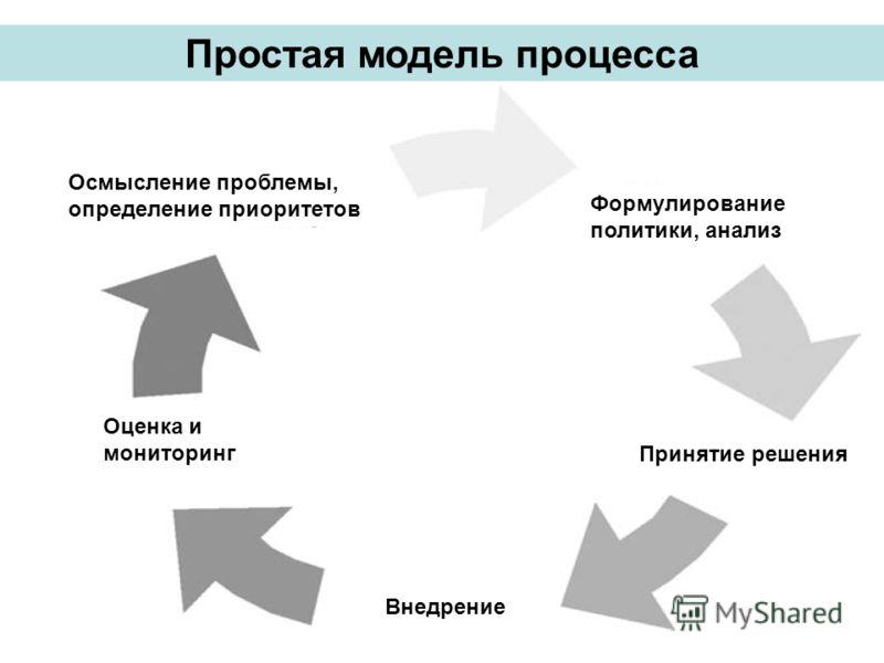 Формулирование политики, анализ Принятие решения Внедрение Оценка и мониторинг Осмысление проблемы, определение приоритетов Простая модель процесса
