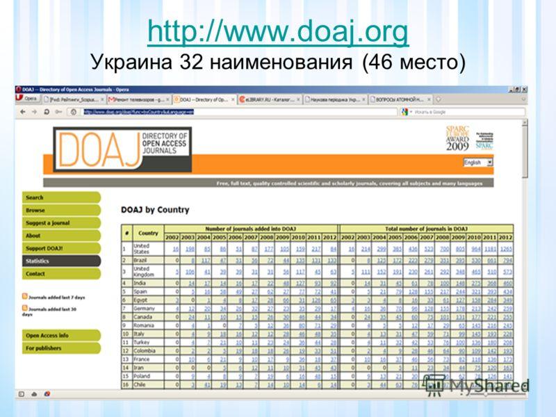 http://www.doaj.org http://www.doaj.org Украина 32 наименования (46 место)