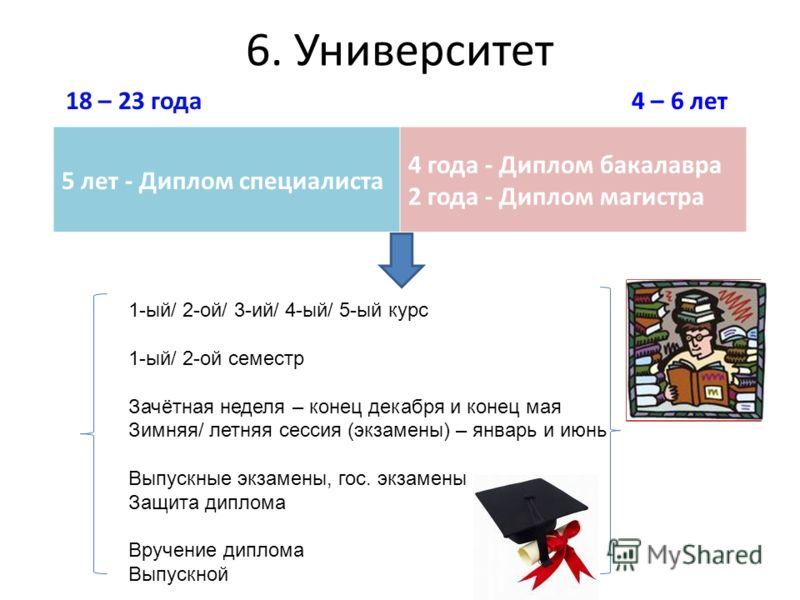 6. Университет 18 – 23 года 4 – 6 лет 5 лет - Диплом специалиста 4 года - Диплом бакалавра 2 года - Диплом магистра 1-ый/ 2-ой/ 3-ий/ 4-ый/ 5-ый курс 1-ый/ 2-ой семестр Зачётная неделя – конец декабря и конец мая Зимняя/ летняя сессия (экзамены) – ян