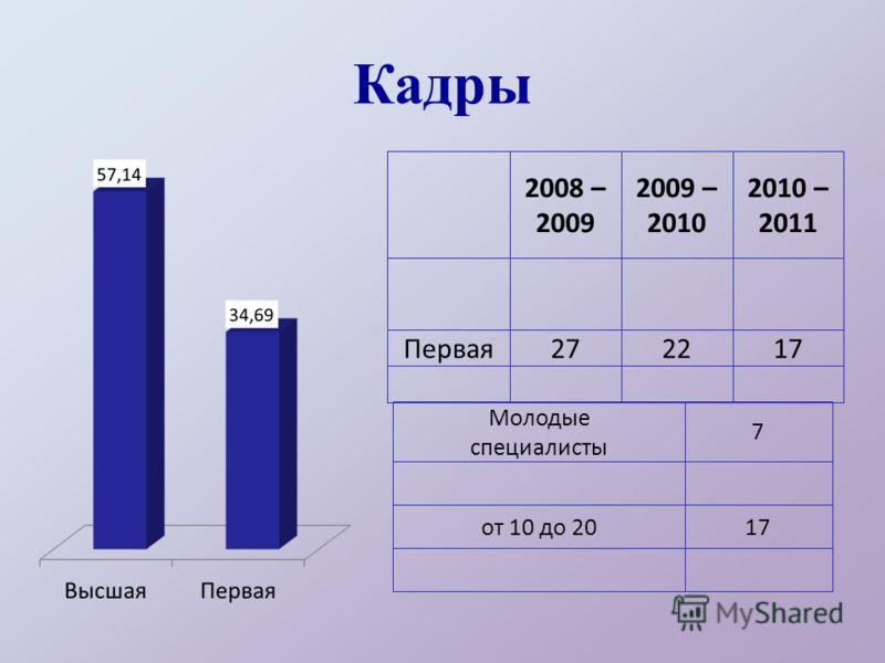 Кадры 2008 – 2009 2009 – 2010 2010 – 2011 Первая272217 Молодые специалисты 7 от 10 до 2017