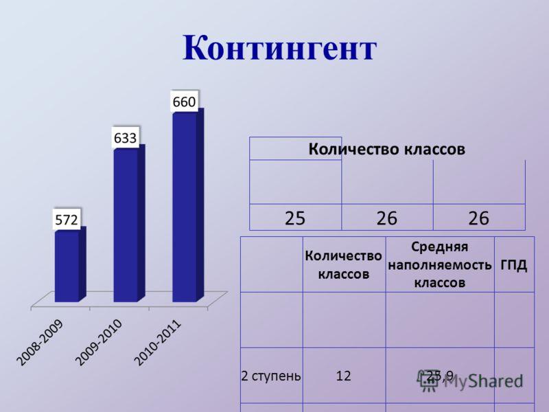 Контингент Количество классов 2526 Количество классов Средняя наполняемость классов ГПД 2 ступень1225,9