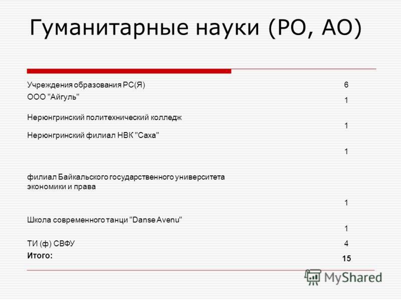 Гуманитарные науки (РО, АО) Учреждения образования РС(Я)6 ООО