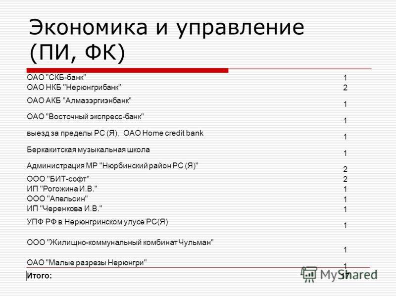 Экономика и управление (ПИ, ФК) ОАО